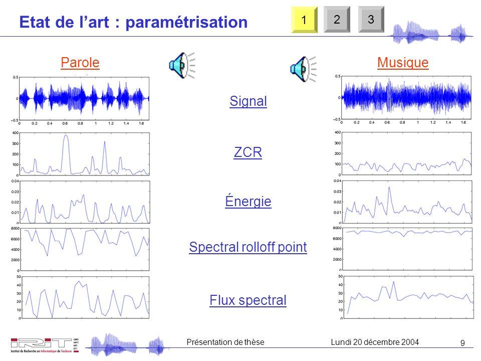 9 Présentation de thèseLundi 20 décembre 2004 Spectral rolloff point ZCR Énergie Signal Etat de lart : paramétrisation Flux spectral ParoleMusique 1 23