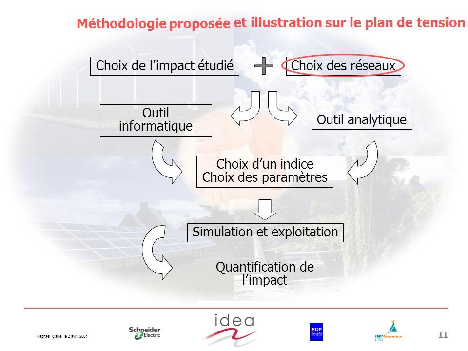 Raphaël Caire, le 2 avril 2004 11 Choix de limpact étudiéChoix des réseaux Outil informatique Outil analytique Choix dun indice Choix des paramètres S
