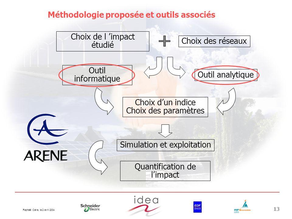 Raphaël Caire, le 2 avril 2004 13 Choix de l impact étudié Choix des réseaux Outil informatique Outil analytique Choix dun indice Choix des paramètres