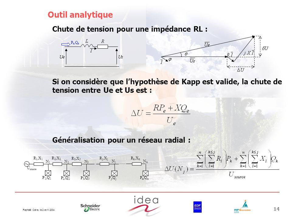 Raphaël Caire, le 2 avril 2004 14 Outil analytique P e,Q e P 1,Q 1 R 1,X 1 P 2,Q 2 R 2,X 2 P 3,Q 3 R 3,X 3 P j,Q j R j,X j P n,Q n R n,X n U source N