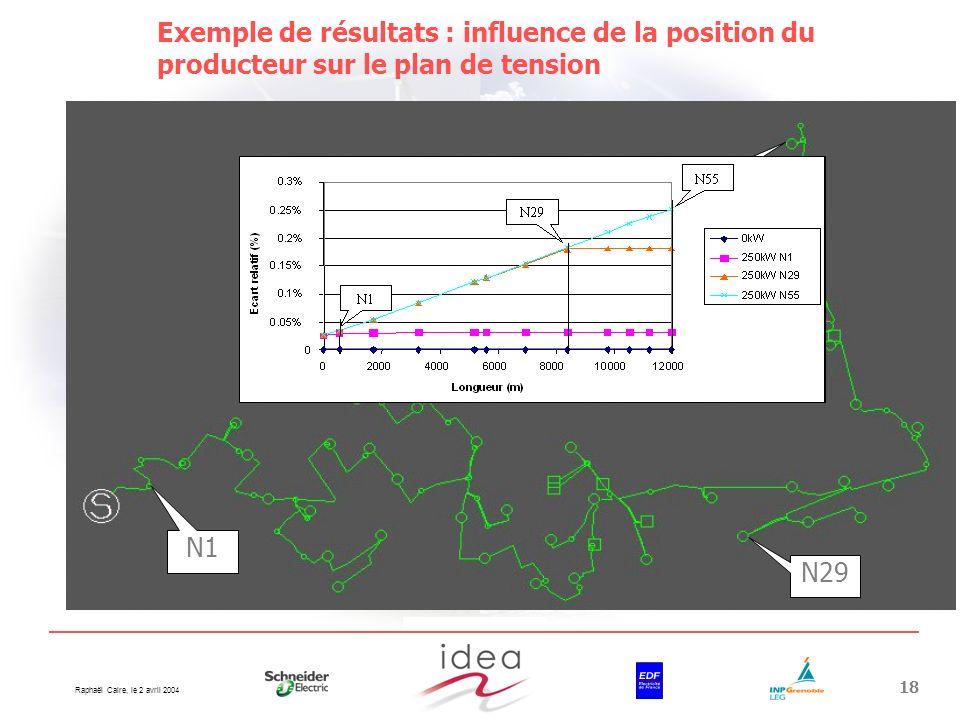 Raphaël Caire, le 2 avril 2004 18 Exemple de résultats : influence de la position du producteur sur le plan de tension Ecart relatif en fonction de la