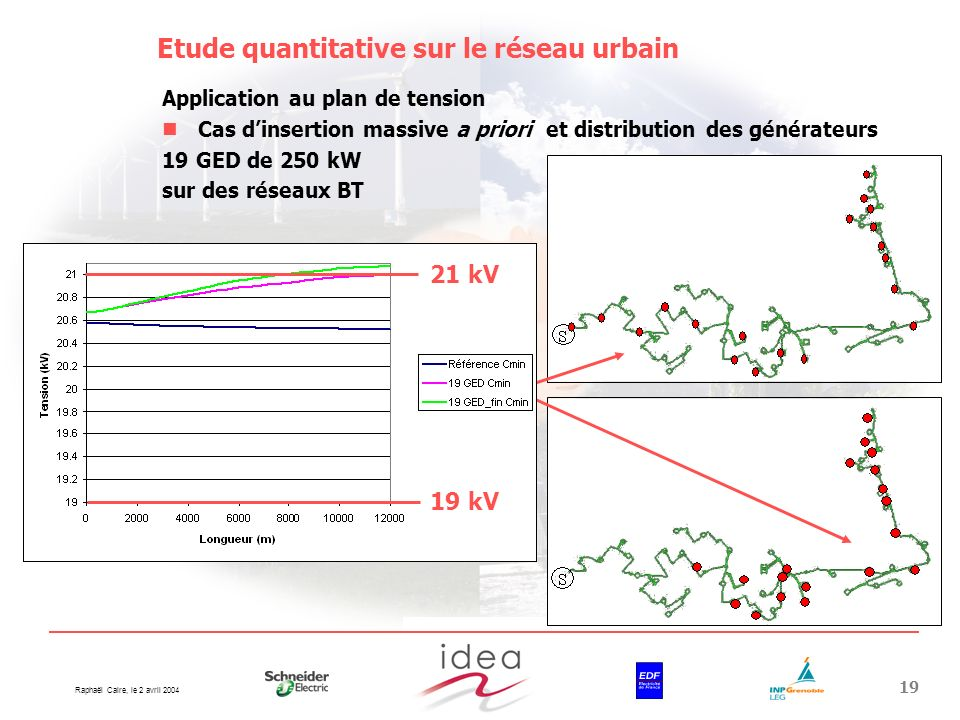 Raphaël Caire, le 2 avril 2004 19 Etude quantitative sur le réseau urbain Application au plan de tension Cas dinsertion massive a priori et distributi