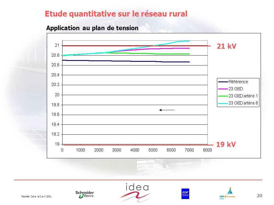 Raphaël Caire, le 2 avril 2004 20 tout le réseau artère 6 artère 1 Etude quantitative sur le réseau rural Application au plan de tension Cas dinsertio