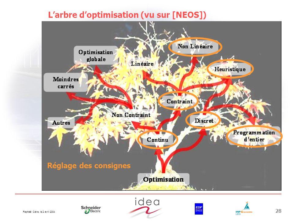 Raphaël Caire, le 2 avril 2004 28 Larbre doptimisation (vu sur [NEOS]) Réglage des consignes
