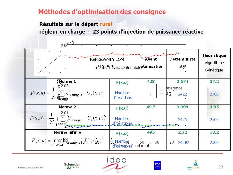 Raphaël Caire, le 2 avril 2004 32 Méthodes doptimisation des consignes Résultats sur le départ rural régleur en charge + 23 points dinjection de puiss