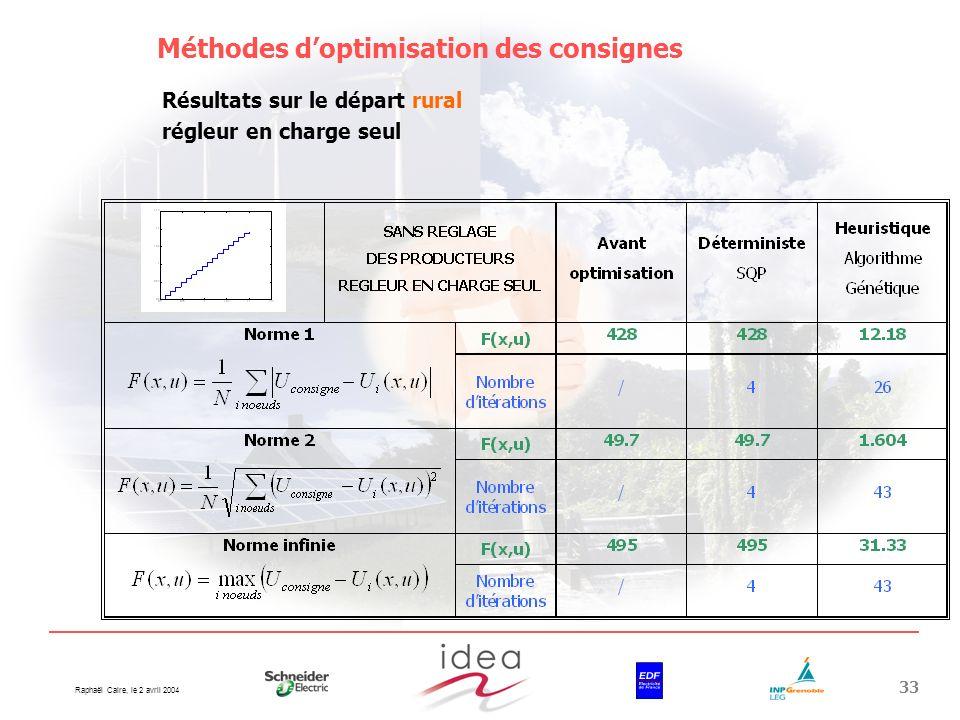 Raphaël Caire, le 2 avril 2004 33 Méthodes doptimisation des consignes Résultats sur le départ rural régleur en charge seul