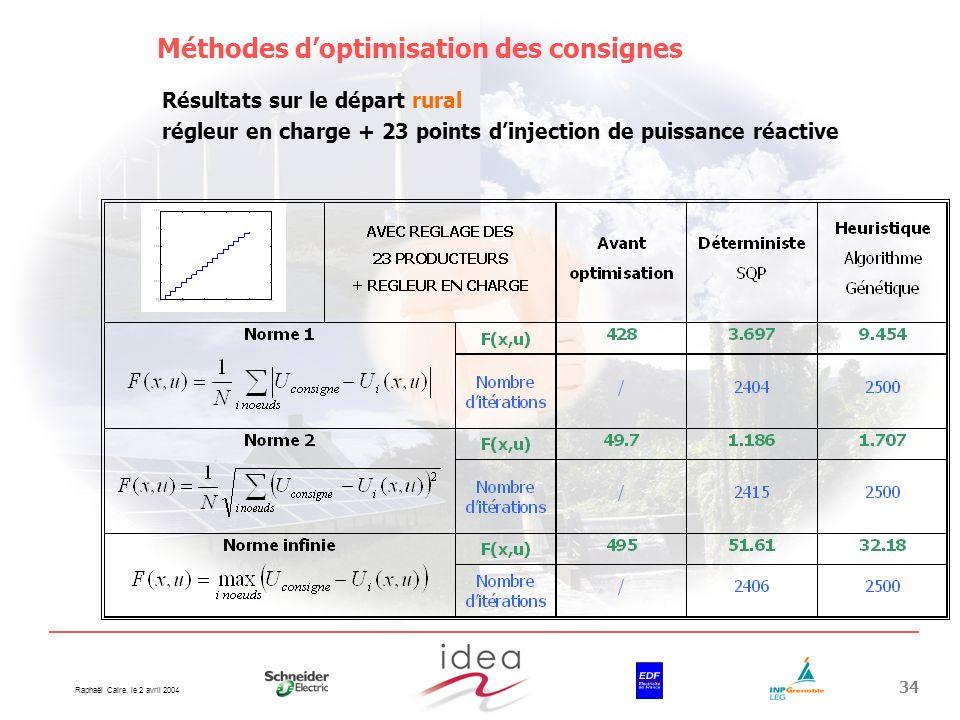 Raphaël Caire, le 2 avril 2004 34 Méthodes doptimisation des consignes Résultats sur le départ rural régleur en charge + 23 points dinjection de puiss