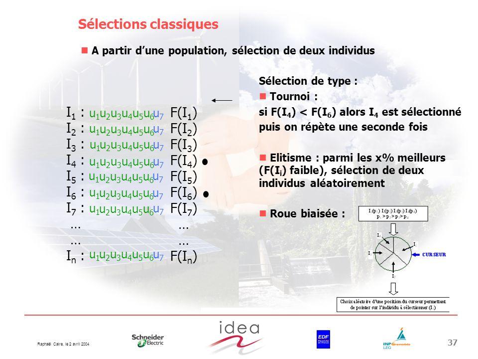 Raphaël Caire, le 2 avril 2004 37 Sélections classiques A partir dune population, sélection de deux individus u1u1 u2u3u4u5u6u2u3u4u5u6 u7u7 u1u1 u2u3