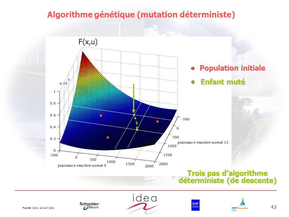 Raphaël Caire, le 2 avril 2004 42 Algorithme génétique (mutation déterministe) Population initiale Enfant muté F(x,u) Trois pas dalgorithme déterminis