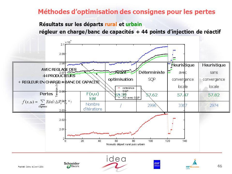 Raphaël Caire, le 2 avril 2004 46 Méthodes doptimisation des consignes pour les pertes Résultats sur les départs rural et urbain régleur en charge/ban