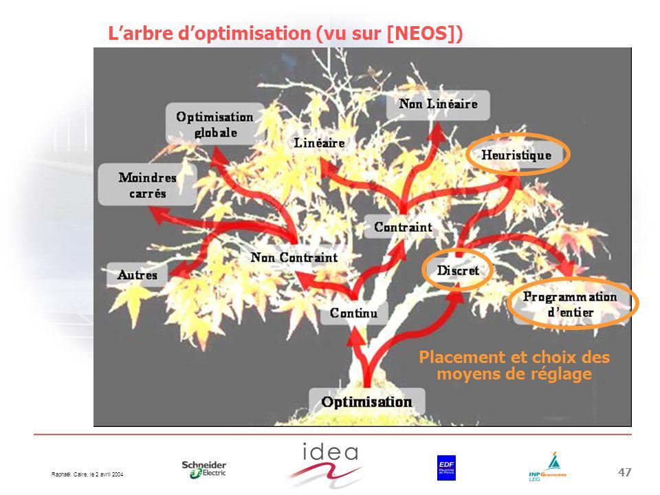 Raphaël Caire, le 2 avril 2004 47 Larbre doptimisation (vu sur [NEOS]) Placement et choix des moyens de réglage