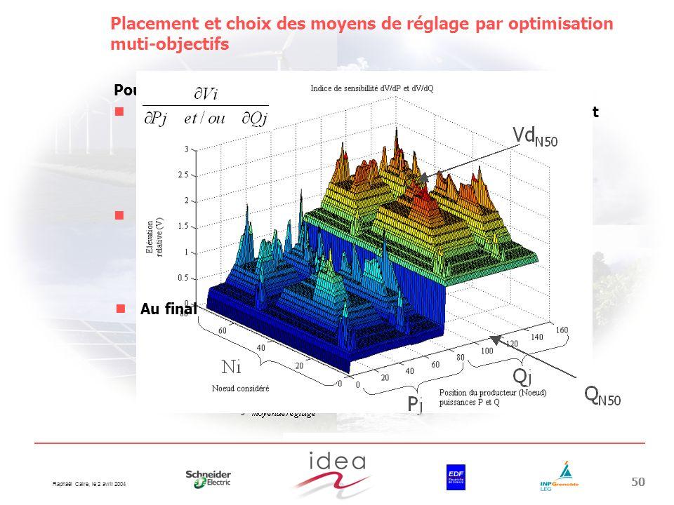 Raphaël Caire, le 2 avril 2004 50 Placement et choix des moyens de réglage par optimisation muti-objectifs Pour des problèmes de vitesse de calcul : E