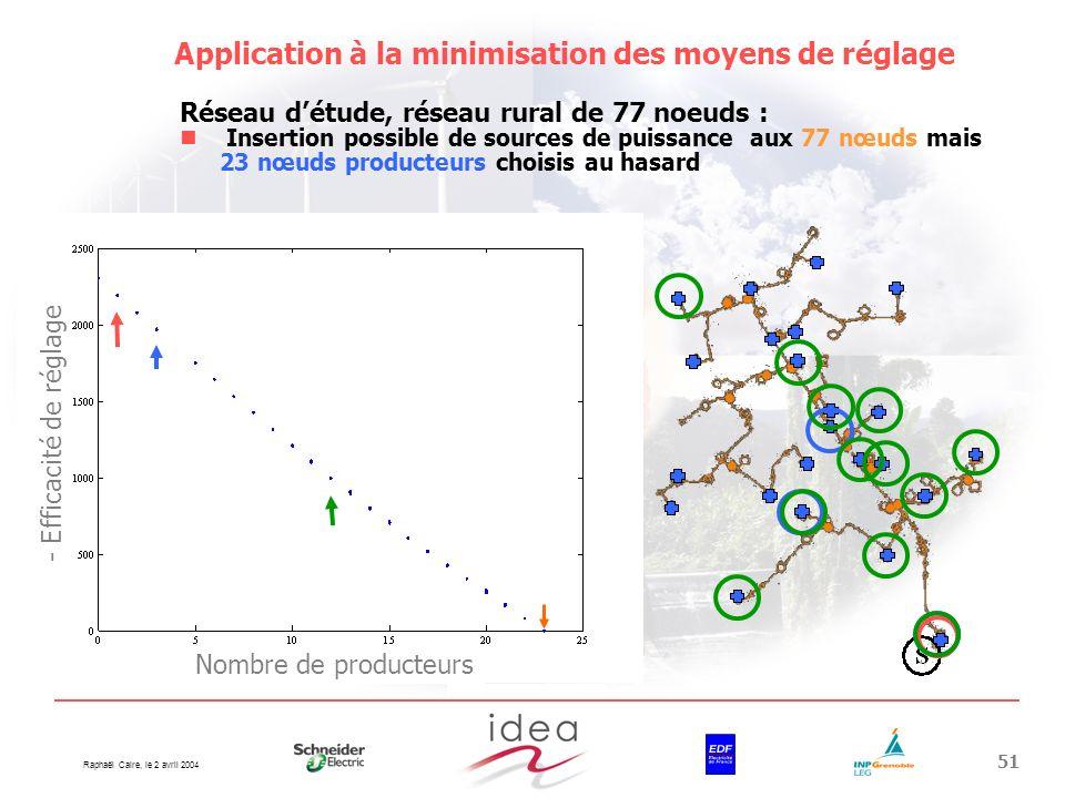 Raphaël Caire, le 2 avril 2004 51 Application à la minimisation des moyens de réglage Réseau détude, réseau rural de 77 noeuds : Insertion possible de