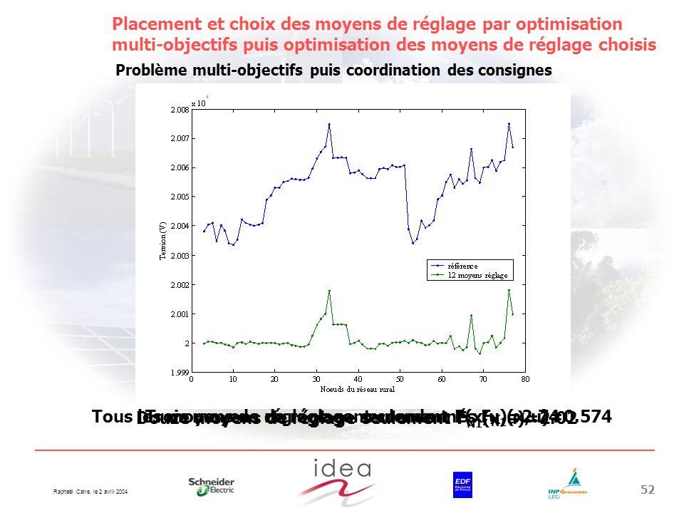 Raphaël Caire, le 2 avril 2004 52 Placement et choix des moyens de réglage par optimisation multi-objectifs puis optimisation des moyens de réglage ch