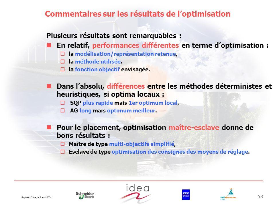 Raphaël Caire, le 2 avril 2004 53 Commentaires sur les résultats de loptimisation Plusieurs résultats sont remarquables : En relatif, performances dif
