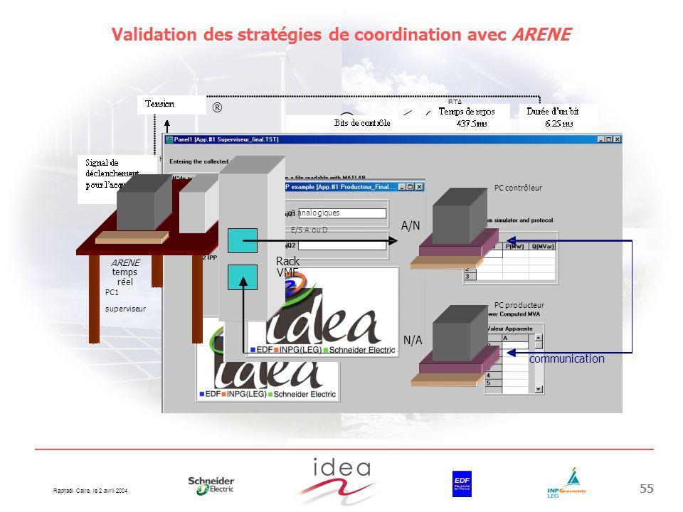 Raphaël Caire, le 2 avril 2004 55 Arène® HTB HTA BTA PC2 producteur PC1 superviseur Communication média et protocole Validation des stratégies de coor