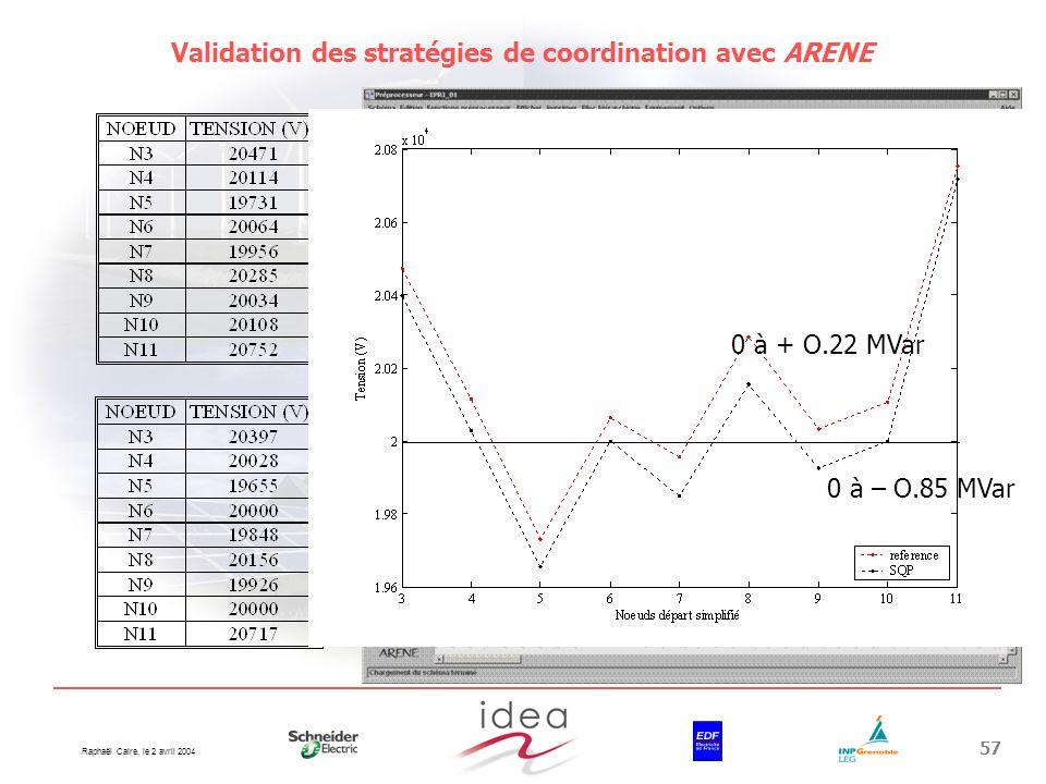 Raphaël Caire, le 2 avril 2004 57 Validation des stratégies de coordination avec ARENE N1 N2 N3 N11 N4 N5 N6 N7 N8 N9 N10 0 à – O.85 MVar 0 à + O.22 M