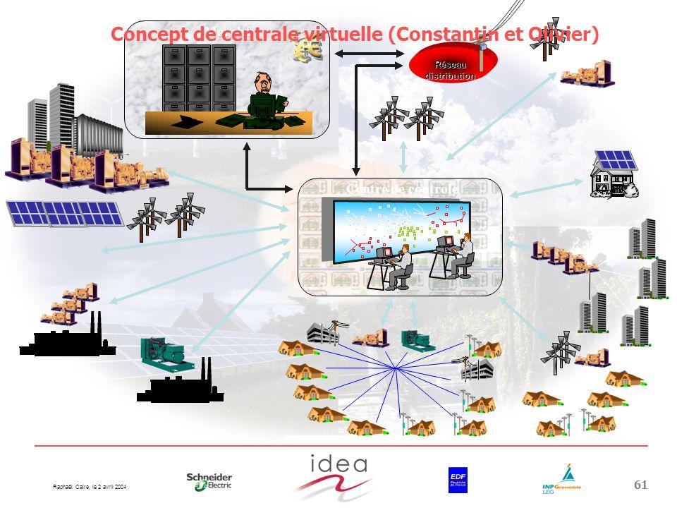 Raphaël Caire, le 2 avril 2004 61Marché Centre de controle Réseau distribution Concept de centrale virtuelle (Constantin et Olivier)