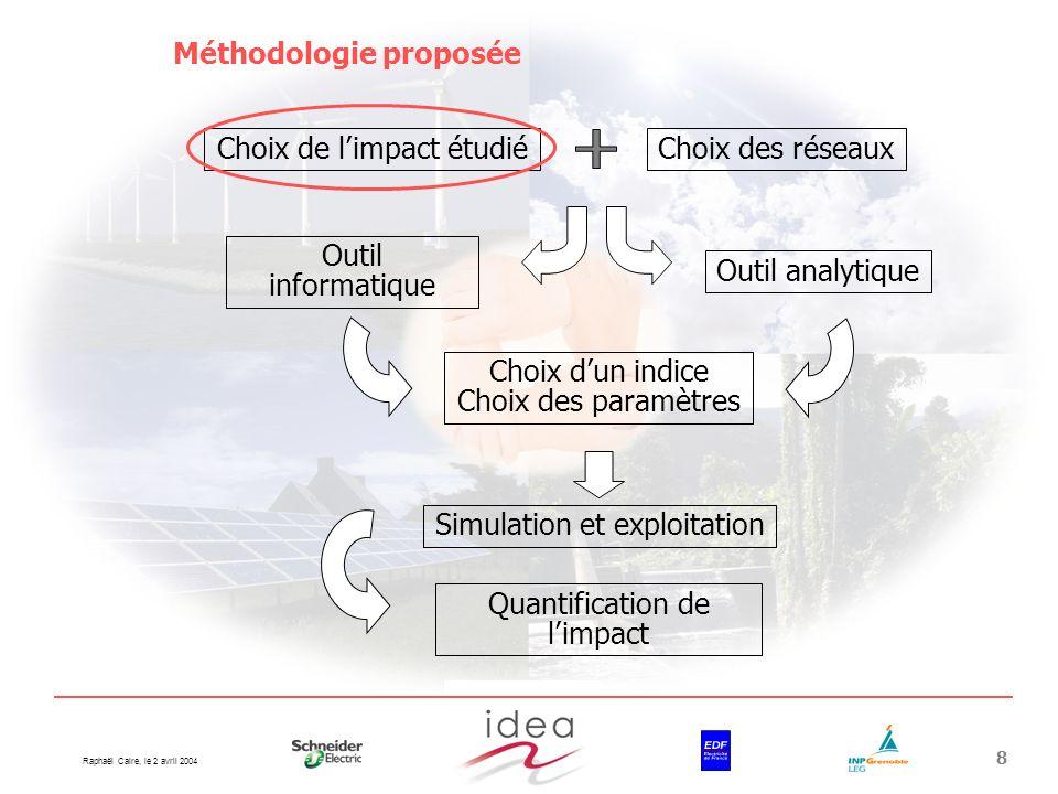Raphaël Caire, le 2 avril 2004 8 Choix de limpact étudiéChoix des réseaux Outil informatique Outil analytique Choix dun indice Choix des paramètres Si