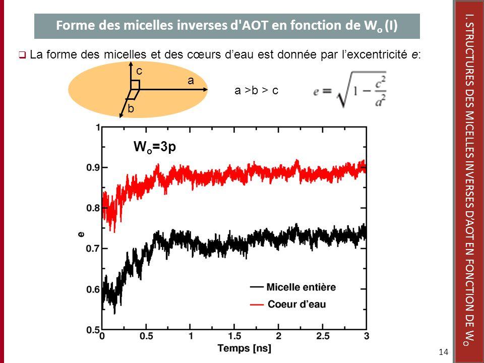 14 Forme des micelles inverses d'AOT en fonction de W o (I) I. STRUCTURES DES MICELLES INVERSES DAOT EN FONCTION DE W O La forme des micelles et des c