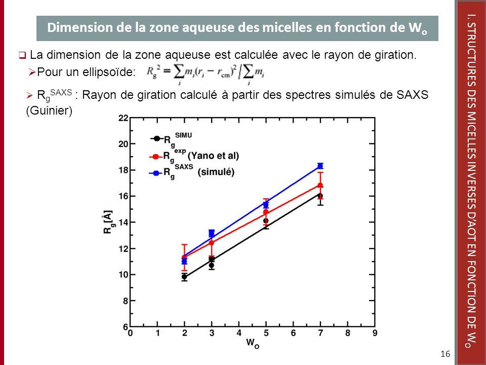 16 R g SAXS : Rayon de giration calculé à partir des spectres simulés de SAXS (Guinier) Dimension de la zone aqueuse des micelles en fonction de W o I