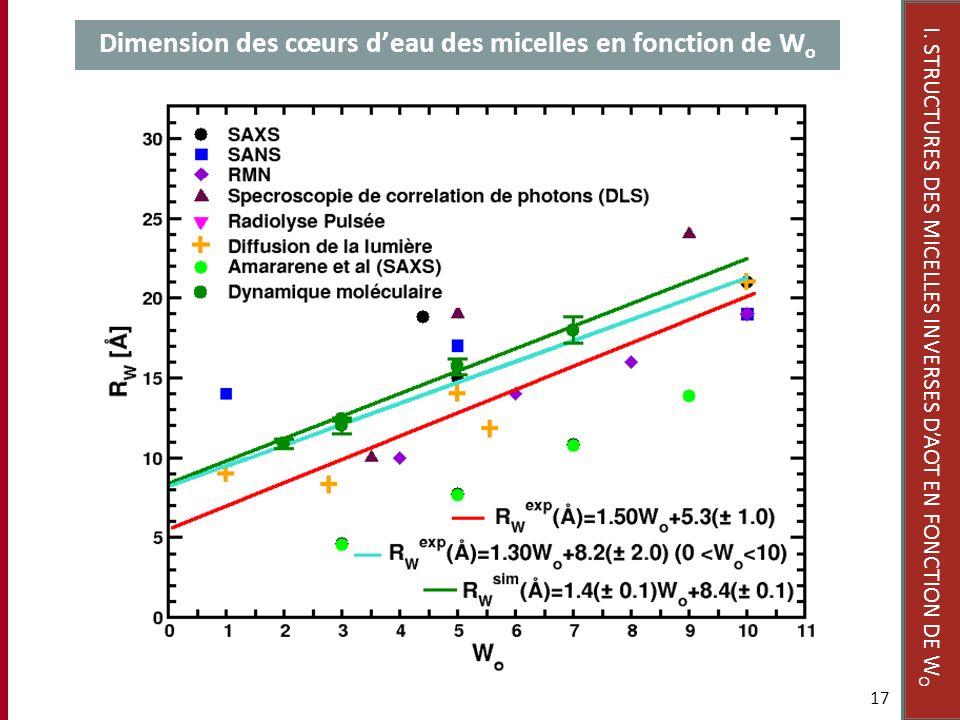 Dimension des cœurs deau des micelles en fonction de W o 17 I. STRUCTURES DES MICELLES INVERSES DAOT EN FONCTION DE W O