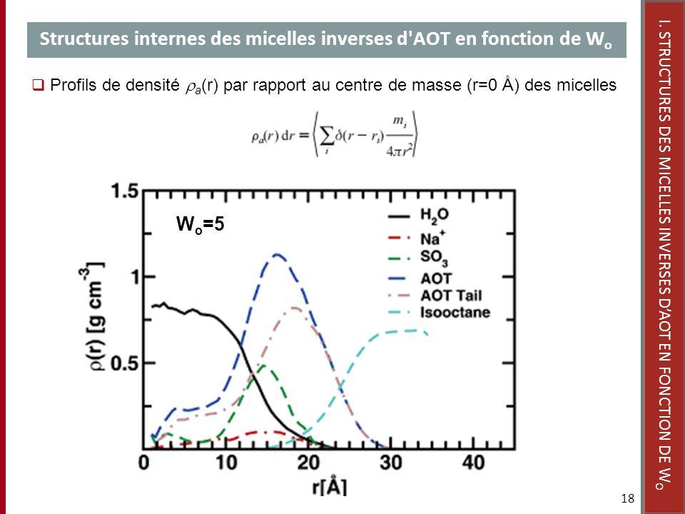 Structures internes des micelles inverses d'AOT en fonction de W o 18 Profils de densité a (r) par rapport au centre de masse (r=0 Å) des micelles I.