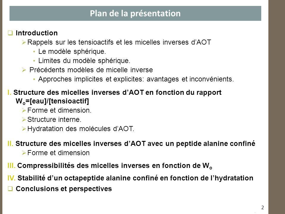Introduction Rappels sur les tensioactifs et les micelles inverses dAOT Le modèle sphérique. Limites du modèle sphérique. Précédents modèles de micell