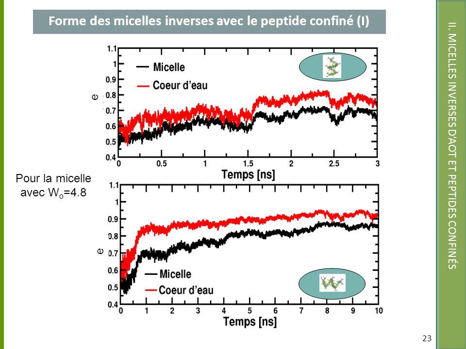 Forme des micelles inverses avec le peptide confiné (I) 23 II. MICELLES INVERSES DAOT ET PEPTIDES CONFINÉS W o =4.8a W o =4.8b e e Pour la micelle ave
