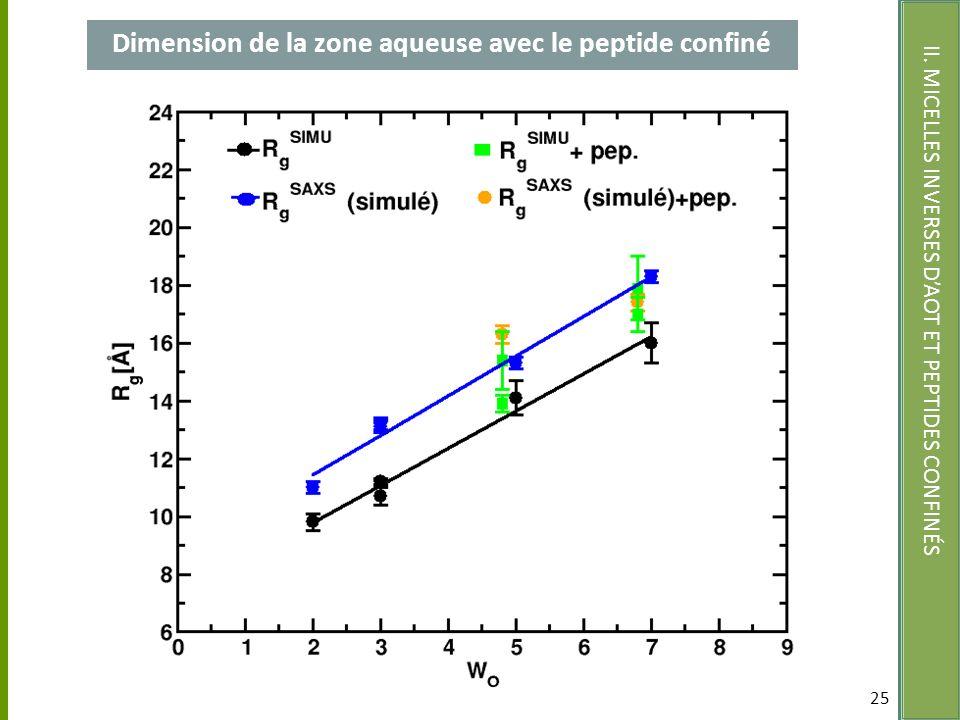 Dimension de la zone aqueuse avec le peptide confiné 25 II. MICELLES INVERSES DAOT ET PEPTIDES CONFINÉS