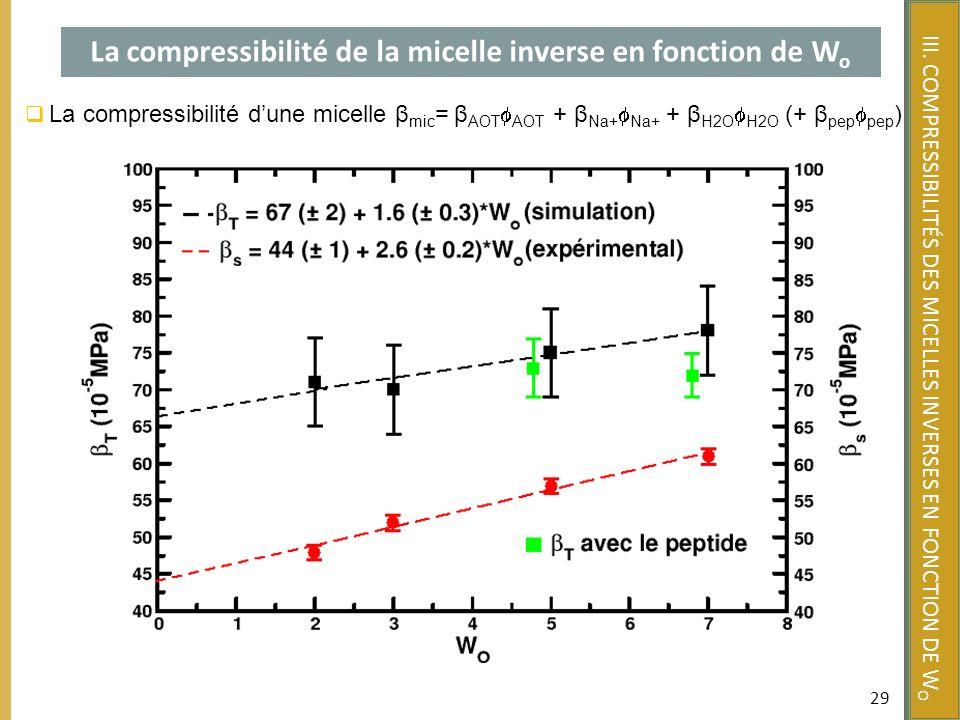29 La compressibilité de la micelle inverse en fonction de W o La compressibilité dune micelle β mic = β AOT AOT + β Na+ Na+ + β H2O H2O (+ β pep pep