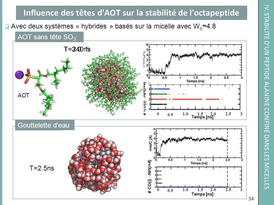 AOT h Temps [ns] Influence des têtes d'AOT sur la stabilité de l'octapeptide 34 Avec deux systèmes « hybrides » basés sur la micelle avec W o 4.8 Gout