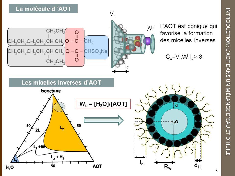 La molécule d AOT INTRODUCTION: LAOT DANS UN MÉLANGE DEAU ET DHUILE LAOT est conique qui favorise la formation des micelles inverses AhAh lclc C o =V