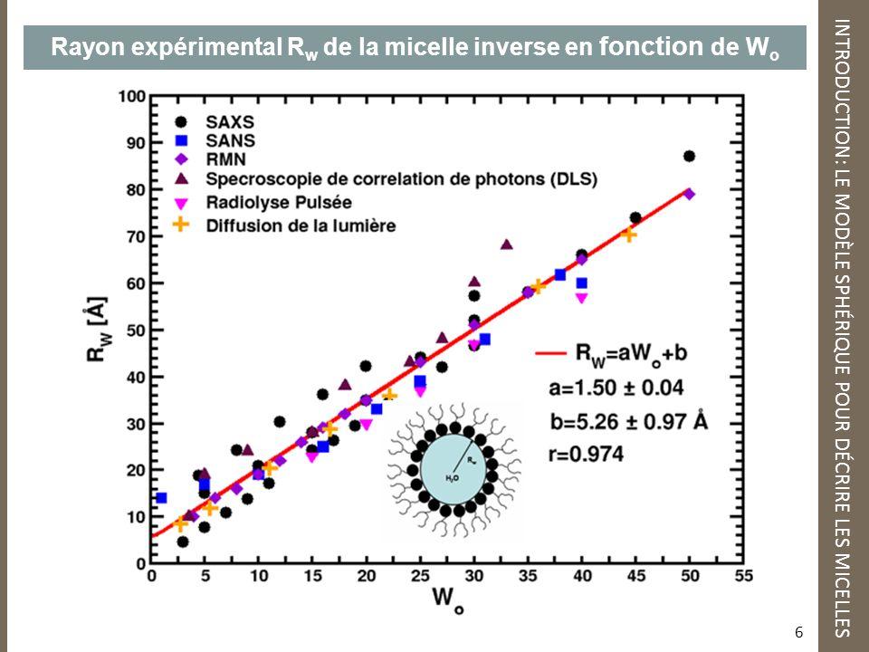 Rayon expérimental R w de la micelle inverse en fonction de W o INTRODUCTION: LE MODÈLE SPHÉRIQUE POUR DÉCRIRE LES MICELLES 6