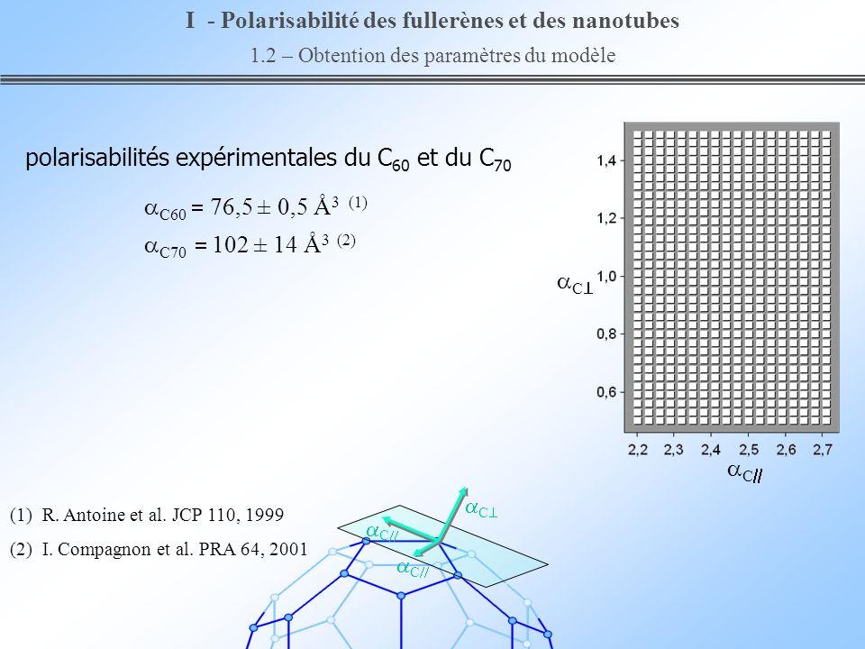 C C polarisabilités expérimentales du C 60 et du C 70 C60 76,5 ± 0,5 Å 3 (1) C70 102 ± 14 Å 3 (2) I - Polarisabilité des fullerènes et des nanotubes 1