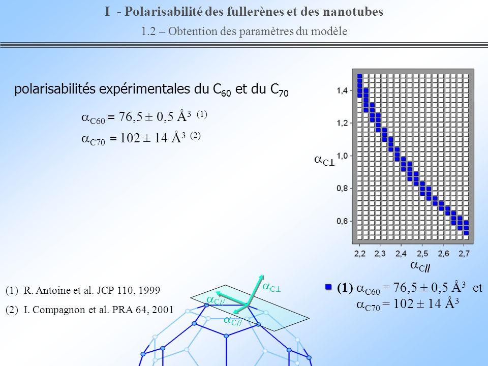 C C (1) C60 = 76,5 ± 0,5 Å 3 et C70 = 102 ± 14 Å 3 I - Polarisabilité des fullerènes et des nanotubes 1.2 – Obtention des paramètres du modèle C C C (