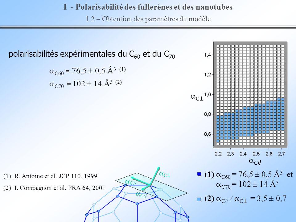 C C (2) C// / C = 3,5 ± 0,7 (1) C60 = 76,5 ± 0,5 Å 3 et C70 = 102 ± 14 Å 3 I - Polarisabilité des fullerènes et des nanotubes 1.2 – Obtention des para