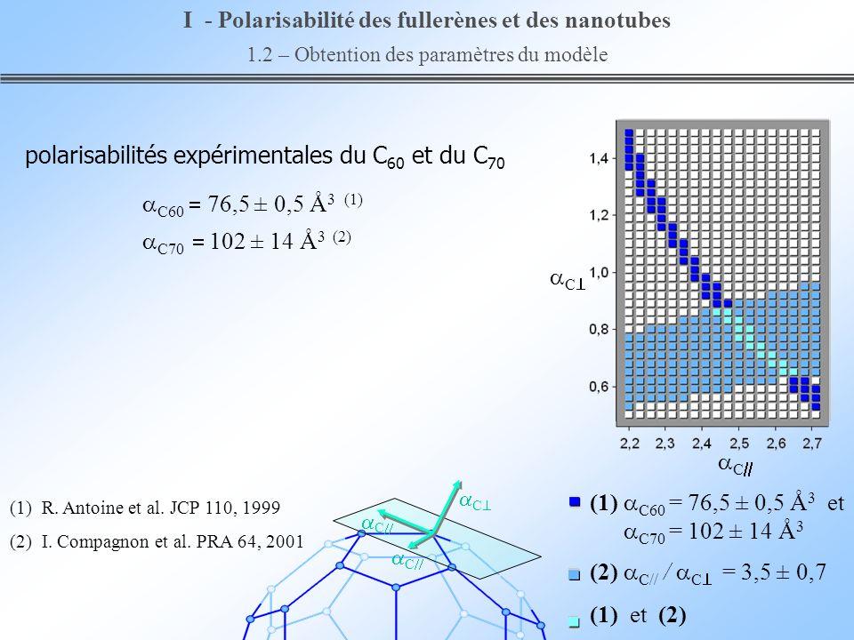 C C (2) C// / C = 3,5 ± 0,7 (1) C60 = 76,5 ± 0,5 Å 3 et C70 = 102 ± 14 Å 3 (1) et (2) I - Polarisabilité des fullerènes et des nanotubes 1.2 – Obtenti