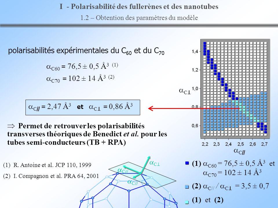 Permet de retrouver les polarisabilités transverses théoriques de Benedict et al. pour les tubes semi-conducteurs (TB + RPA) C 2,47 Å 3 et C 0,86 Å 3