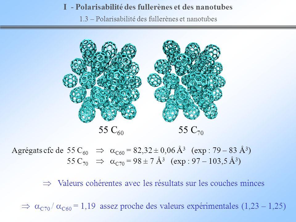 55 C 60 55 C 70 Agrégats cfc de55 C 60 C60 = 82,32 ± 0,06 Å 3 (exp : 79 – 83 Å 3 ) 55 C 70 C70 = 98 ± 7 Å 3 (exp : 97 – 103,5 Å 3 ) Valeurs cohérentes