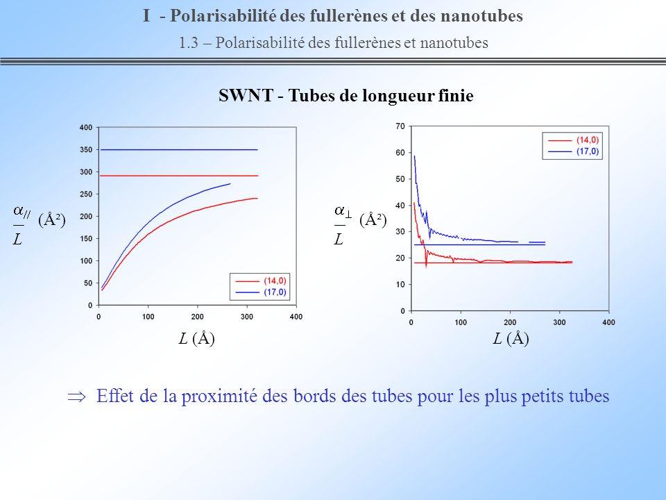 SWNT - Tubes de longueur finie Effet de la proximité des bords des tubes pour les plus petits tubes I - Polarisabilité des fullerènes et des nanotubes