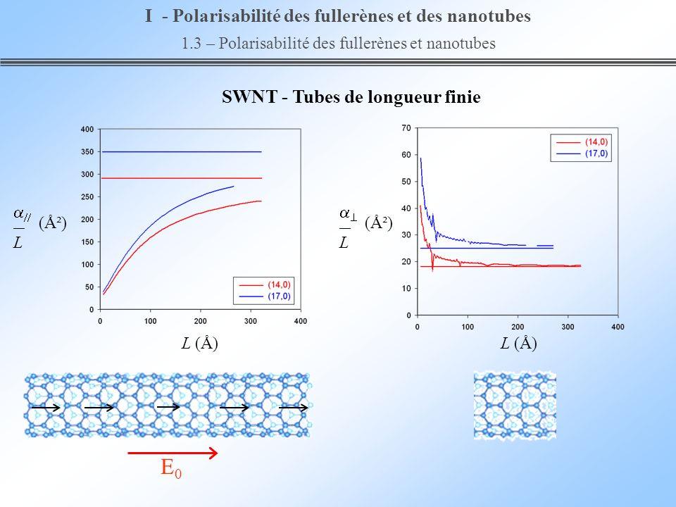 E0E0 SWNT - Tubes de longueur finie I - Polarisabilité des fullerènes et des nanotubes 1.3 – Polarisabilité des fullerènes et nanotubes (Ų) L L (Å) (