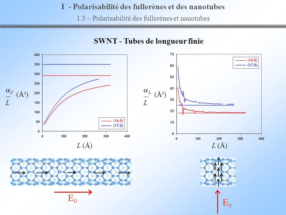 E0E0 E0E0 SWNT - Tubes de longueur finie I - Polarisabilité des fullerènes et des nanotubes 1.3 – Polarisabilité des fullerènes et nanotubes (Ų) L L