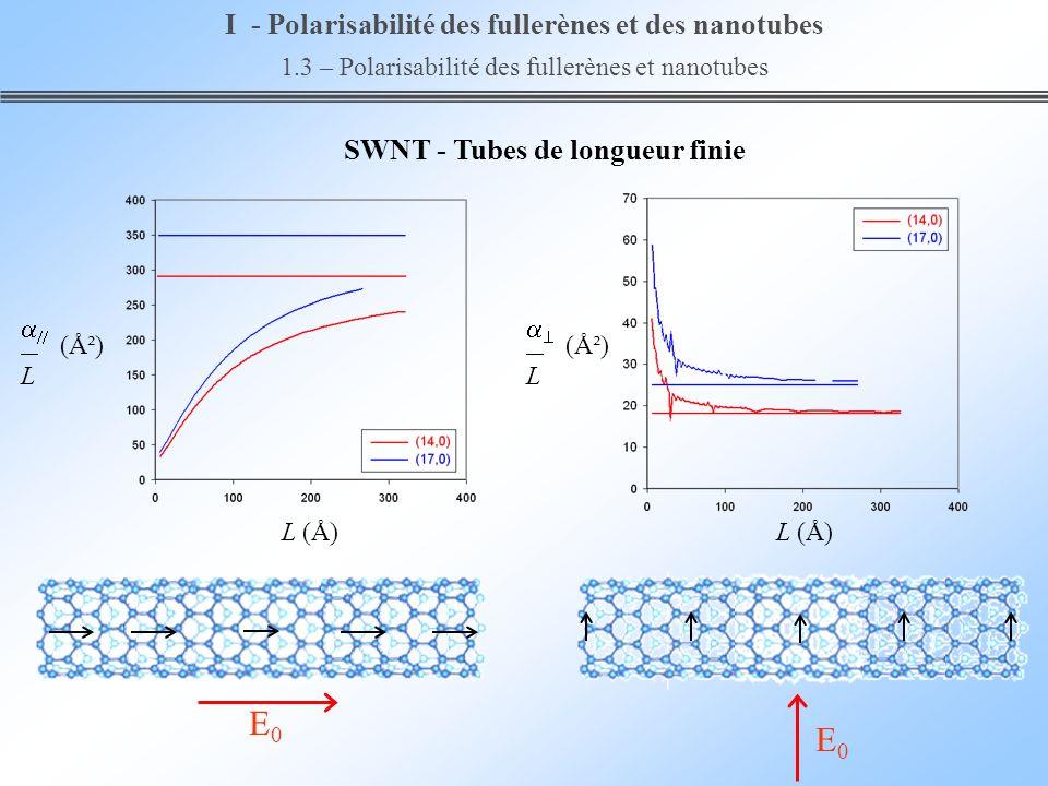SWNT - Tubes de longueur finie E0E0 E0E0 I - Polarisabilité des fullerènes et des nanotubes 1.3 – Polarisabilité des fullerènes et nanotubes (Ų) L L
