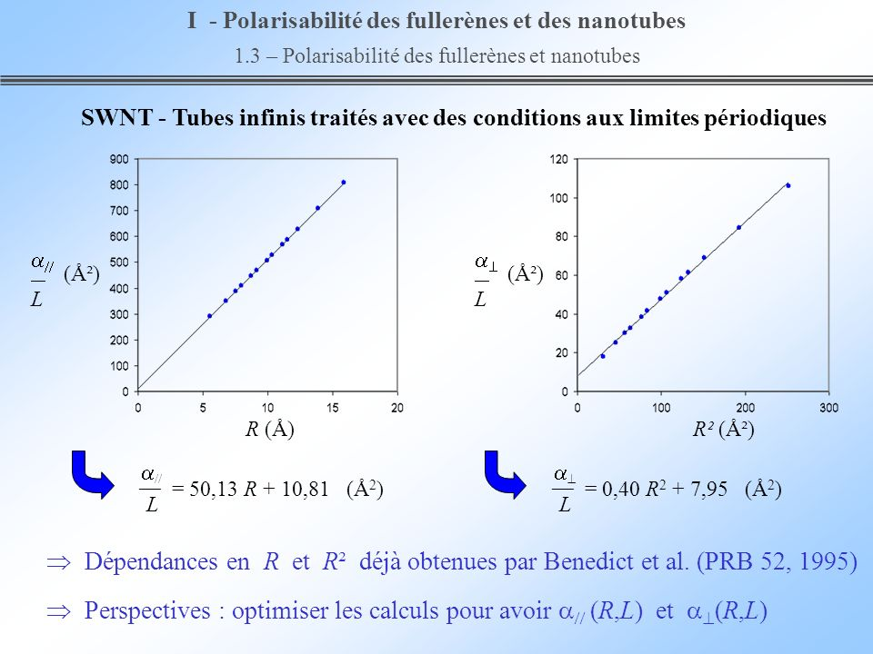SWNT - Tubes infinis traités avec des conditions aux limites périodiques Dépendances en R et R² déjà obtenues par Benedict et al. (PRB 52, 1995) Persp