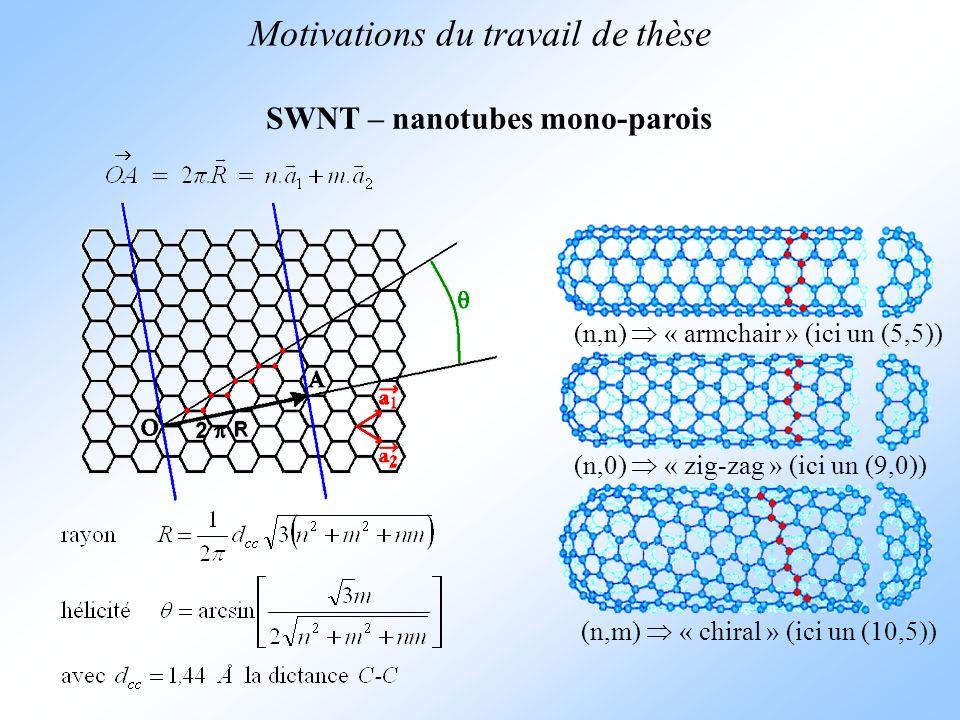 (n,0) « zig-zag » (ici un (9,0)) (n,m) « chiral » (ici un (10,5)) (n,n) « armchair » (ici un (5,5)) Motivations du travail de thèse SWNT – nanotubes m