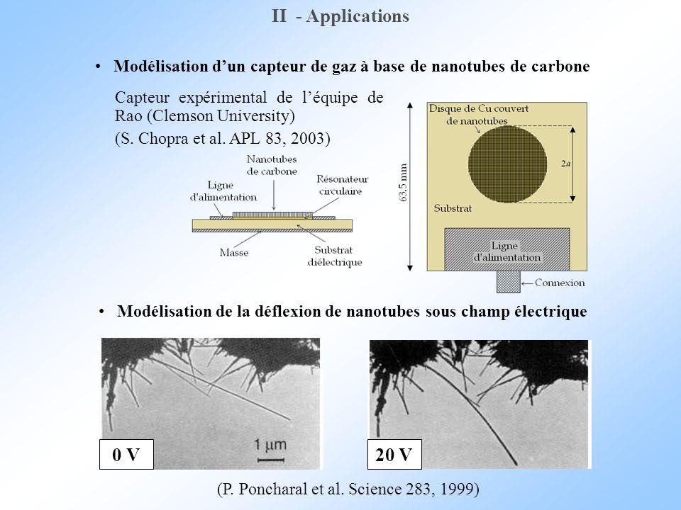 Modélisation dun capteur de gaz à base de nanotubes de carbone Modélisation de la déflexion de nanotubes sous champ électrique Capteur expérimental de