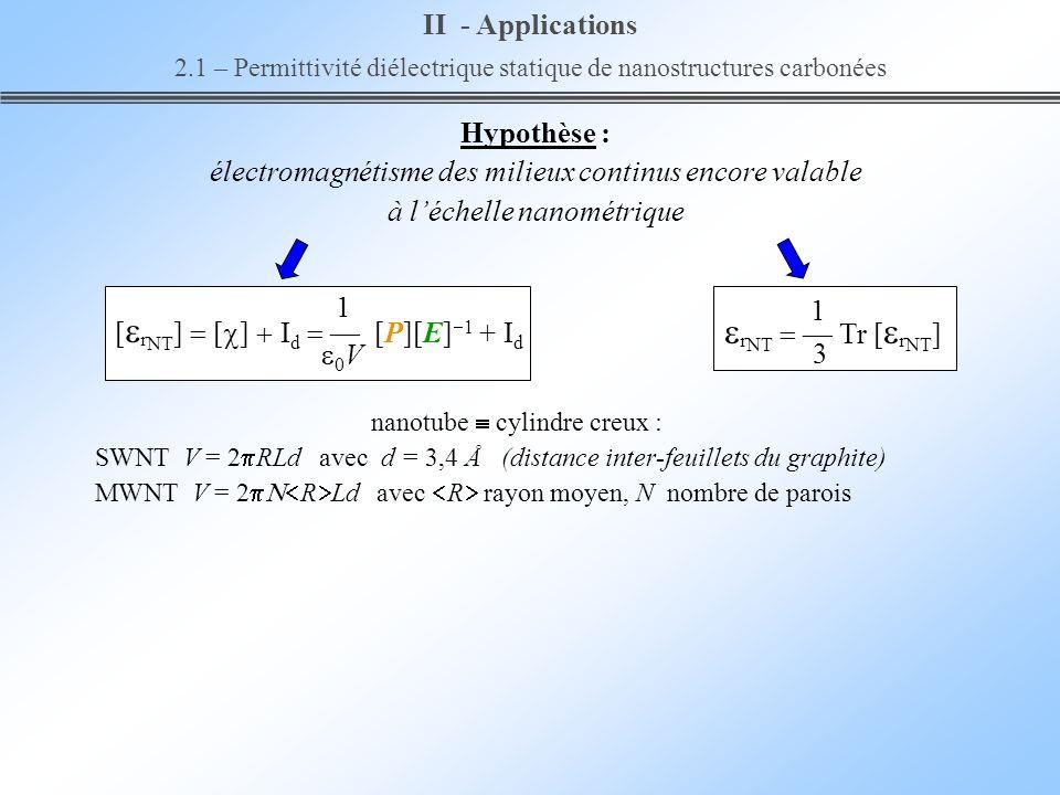 Hypothèse : électromagnétisme des milieux continus encore valable à léchelle nanométrique 1 [ r NT ] [ ] I d [P][E] 1 + I d 0 V 1 r NT Tr [ r NT ] 3 I