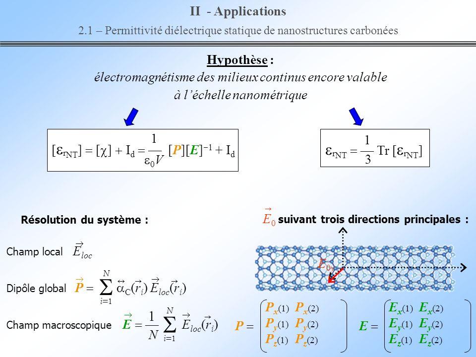E 0 suivant trois directions principales : P x (2) P y (2) P z (2) E0yE0y E x (2) E y (2) E z (2) Résolution du système : Champ local E loc Dipôle glo