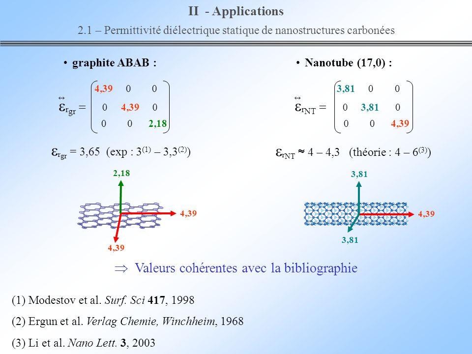 r NT 4 – 4,3 (théorie : 4 – 6 (3) ) graphite ABAB : 4,39 0 0 r gr 0 4,39 0 0 0 2,18 3,81 0 0 r NT 0 3,81 0 0 0 4,39 r gr = 3,65 (exp : 3 (1) – 3,3 (2)